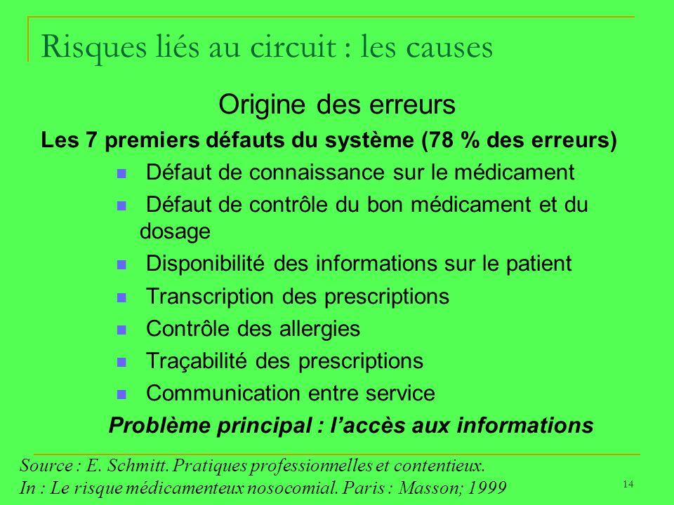 14 Risques liés au circuit : les causes Origine des erreurs Les 7 premiers défauts du système (78 % des erreurs) Défaut de connaissance sur le médicam