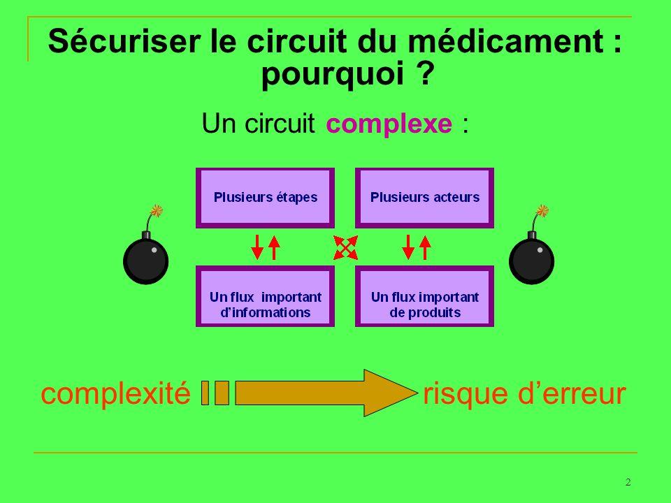 2 Sécuriser le circuit du médicament : pourquoi ? Un circuit complexe : complexité risque derreur