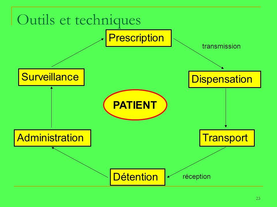23 Outils et techniques Prescription Dispensation Transport Détention Administration Surveillance PATIENT transmission réception