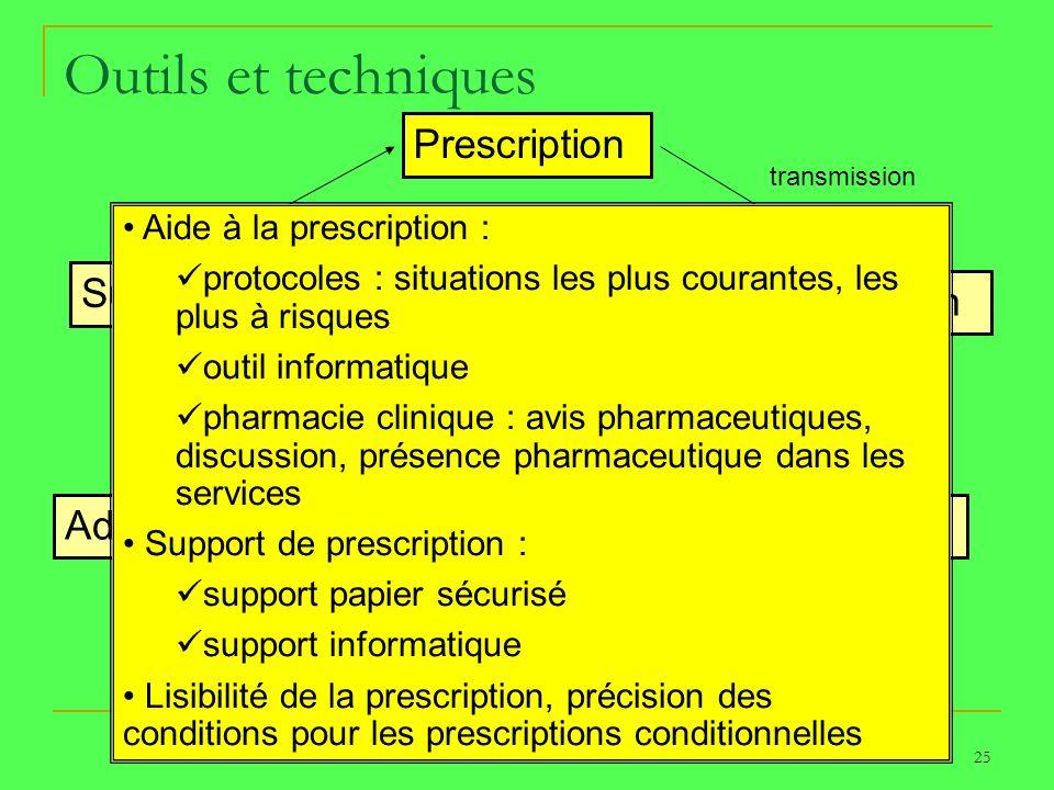 25 Outils et techniques Prescription Dispensation Transport Détention Administration Surveillance PATIENT transmission réception Aide à la prescriptio