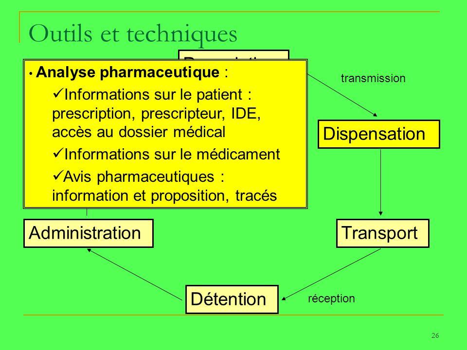 26 Outils et techniques Prescription Dispensation Transport Détention Administration Surveillance PATIENT transmission réception Analyse pharmaceutiqu