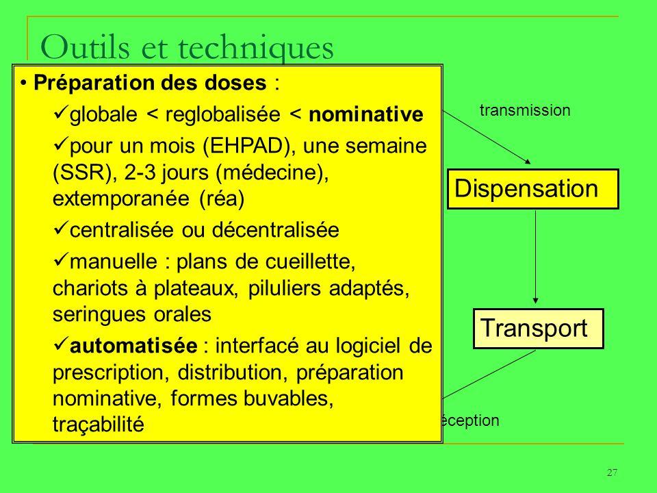 27 Outils et techniques Prescription Dispensation Transport Détention Administration Surveillance PATIENT transmission réception Préparation des doses