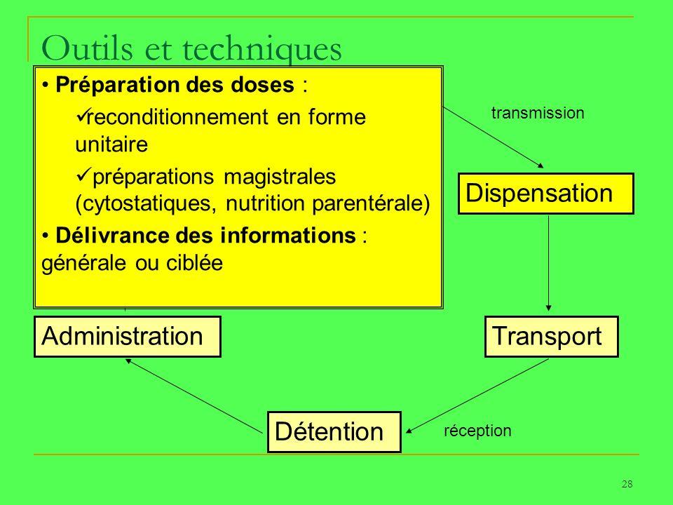 28 Outils et techniques Prescription Dispensation Transport Détention Administration Surveillance PATIENT transmission réception Préparation des doses