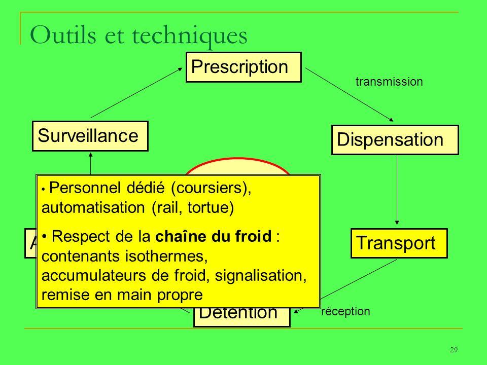 29 Outils et techniques Prescription Dispensation Transport Détention Administration Surveillance PATIENT transmission réception Personnel dédié (cour