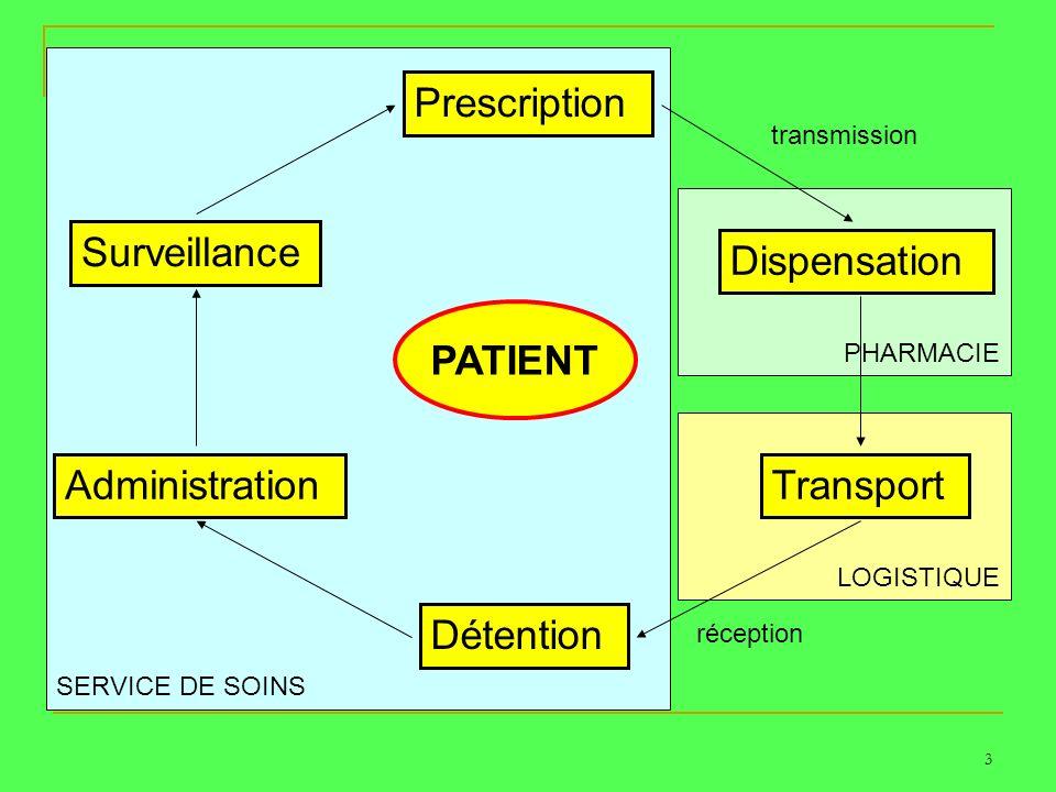SERVICE DE SOINS LOGISTIQUE PHARMACIE 3 Prescription Dispensation Transport Détention Administration Surveillance PATIENT transmission réception