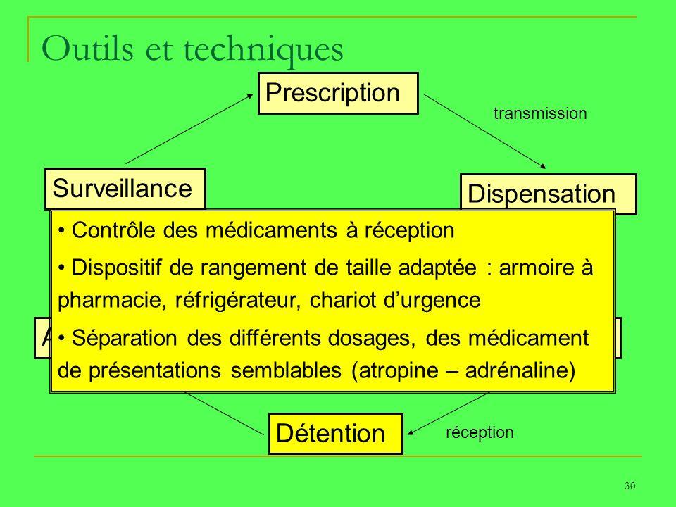 30 Outils et techniques Prescription Dispensation Transport Détention Administration Surveillance PATIENT transmission réception Contrôle des médicame