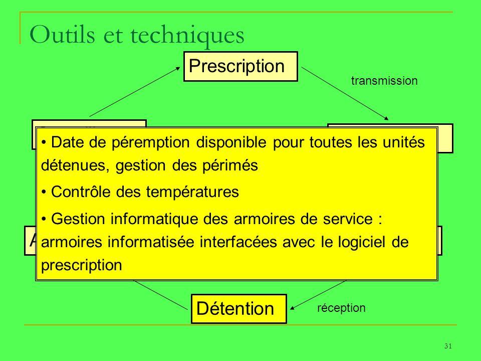 31 Outils et techniques Prescription Dispensation Transport Détention Administration Surveillance PATIENT transmission réception Date de péremption di
