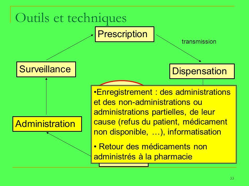 33 Outils et techniques Prescription Dispensation Transport Détention Administration Surveillance PATIENT transmission réception Enregistrement : des