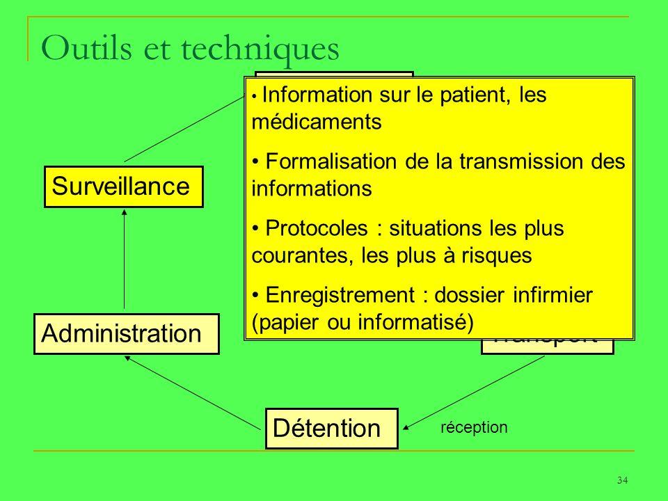 34 Outils et techniques Prescription Dispensation Transport Détention Administration Surveillance PATIENT transmission réception Information sur le pa