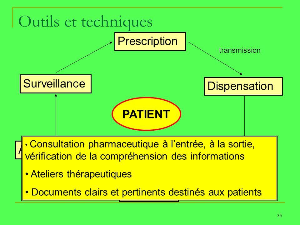 35 Outils et techniques Prescription Dispensation Transport Détention Administration Surveillance PATIENT transmission réception Consultation pharmace