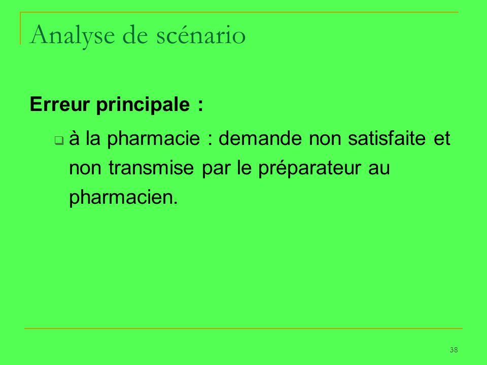 38 Analyse de scénario Erreur principale : à la pharmacie : demande non satisfaite et non transmise par le préparateur au pharmacien.
