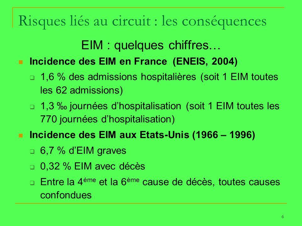 6 Risques liés au circuit : les conséquences EIM : quelques chiffres… Incidence des EIM en France (ENEIS, 2004) 1,6 % des admissions hospitalières (so