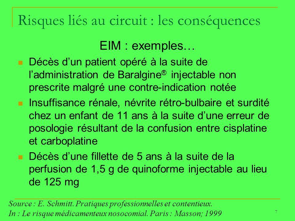 7 Risques liés au circuit : les conséquences EIM : exemples… Décès dun patient opéré à la suite de ladministration de Baralgine ® injectable non presc