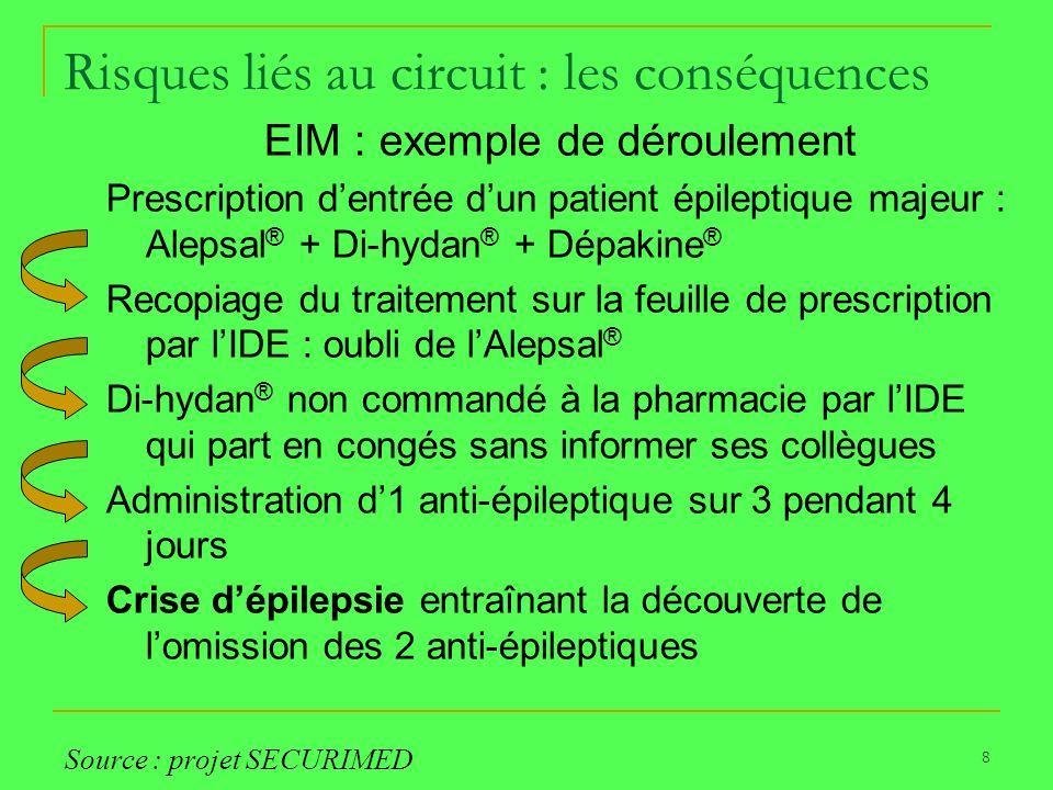 8 Risques liés au circuit : les conséquences EIM : exemple de déroulement Prescription dentrée dun patient épileptique majeur : Alepsal ® + Di-hydan ®