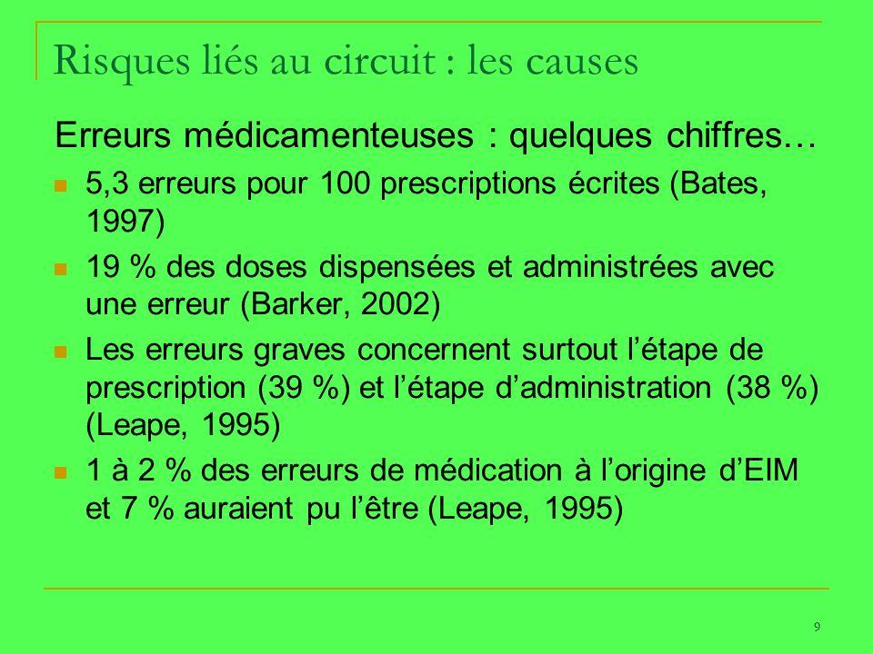 9 Risques liés au circuit : les causes Erreurs médicamenteuses : quelques chiffres… 5,3 erreurs pour 100 prescriptions écrites (Bates, 1997) 19 % des