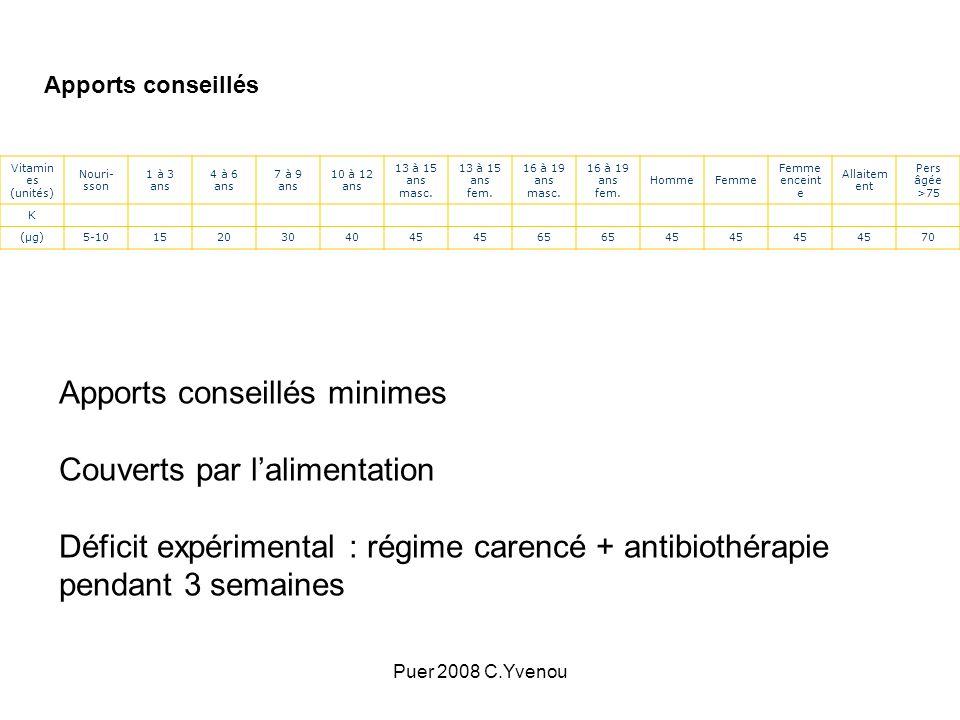 Puer 2008 C.Yvenou Apports conseillés Vitamin es (unités) Nouri- sson 1 à 3 ans 4 à 6 ans 7 à 9 ans 10 à 12 ans 13 à 15 ans masc. 13 à 15 ans fem. 16