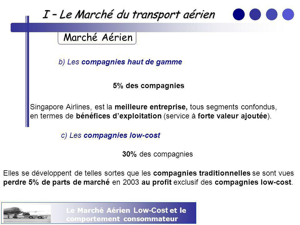 Le Marché Aérien Low-Cost et le comportement consommateur I – Le Marché du transport aérien Marché Aérien b) Les compagnies haut de gamme 5% des compa