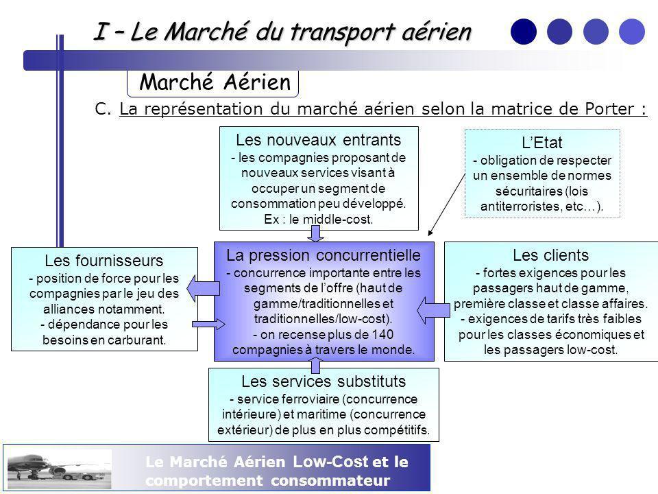 Le Marché Aérien Low-Cost et le comportement consommateur C.La représentation du marché aérien selon la matrice de Porter : Les fournisseurs - positio