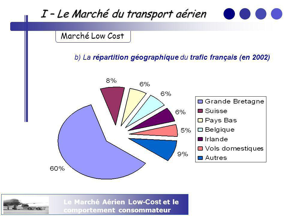 Le Marché Aérien Low-Cost et le comportement consommateur I – Le Marché du transport aérien Marché Low Cost B.La stratégie et le positionnement des compagnies low-cost a) Easyjet Cette compagnie britannique occupe avec Ryanair les deux tiers du marché français.