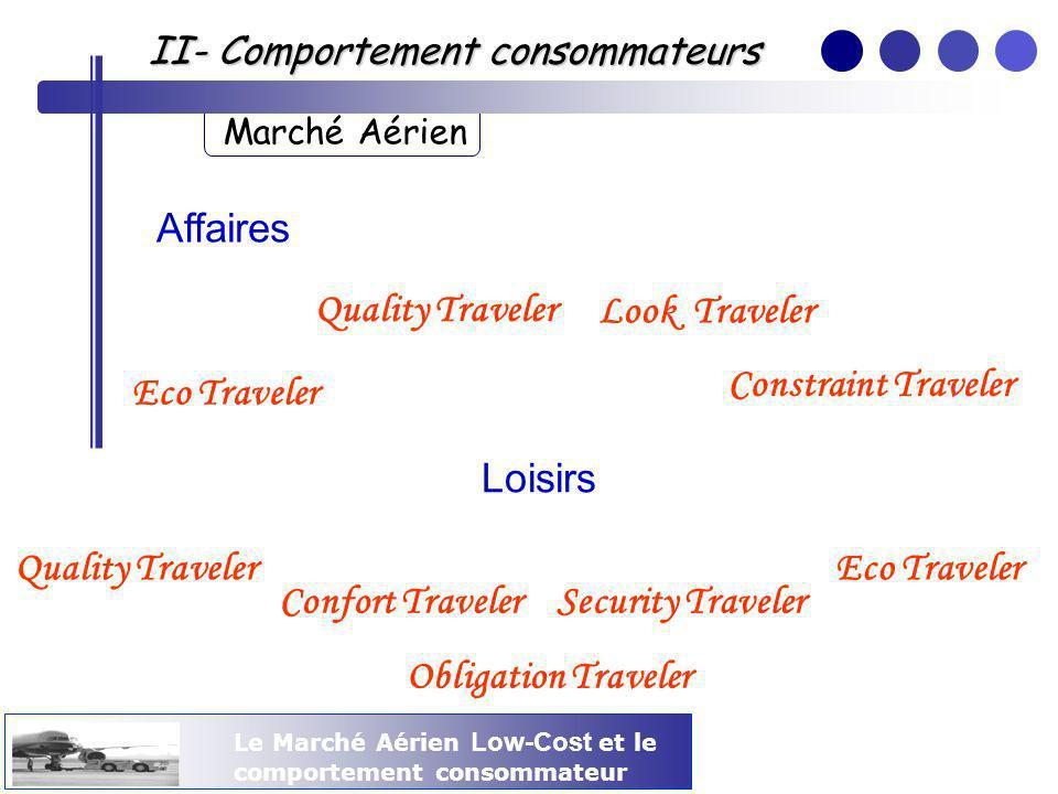 Le Marché Aérien Low-Cost et le comportement consommateur II- Comportement consommateurs Marché Aérien Affaires Quality Traveler Look Traveler Constra