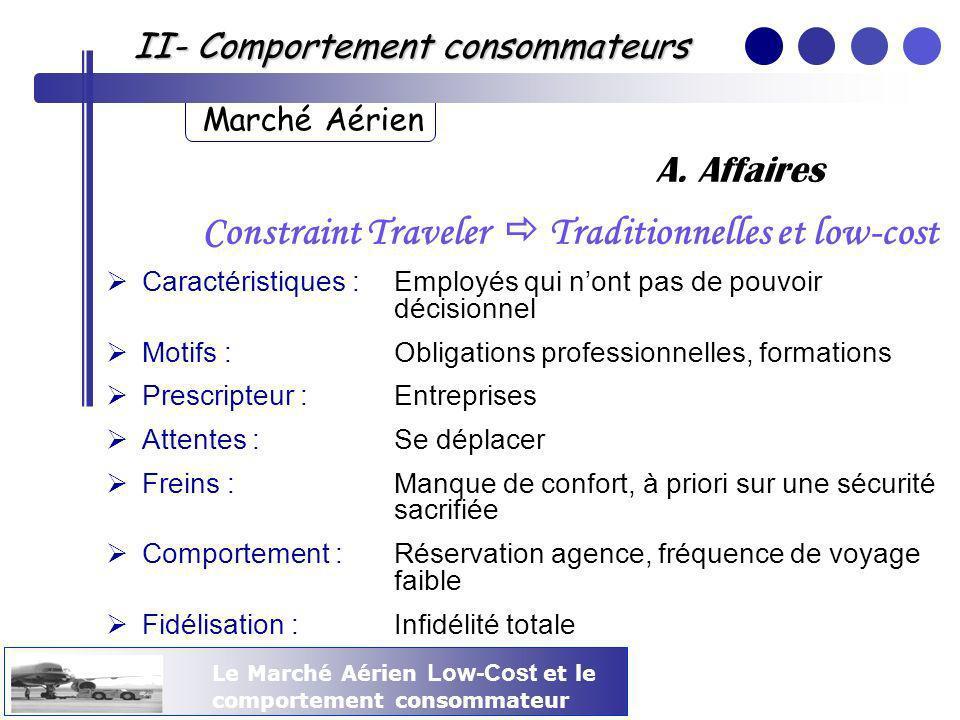 Le Marché Aérien Low-Cost et le comportement consommateur II- Comportement consommateurs Marché Aérien Constraint Traveler Traditionnelles et low-cost