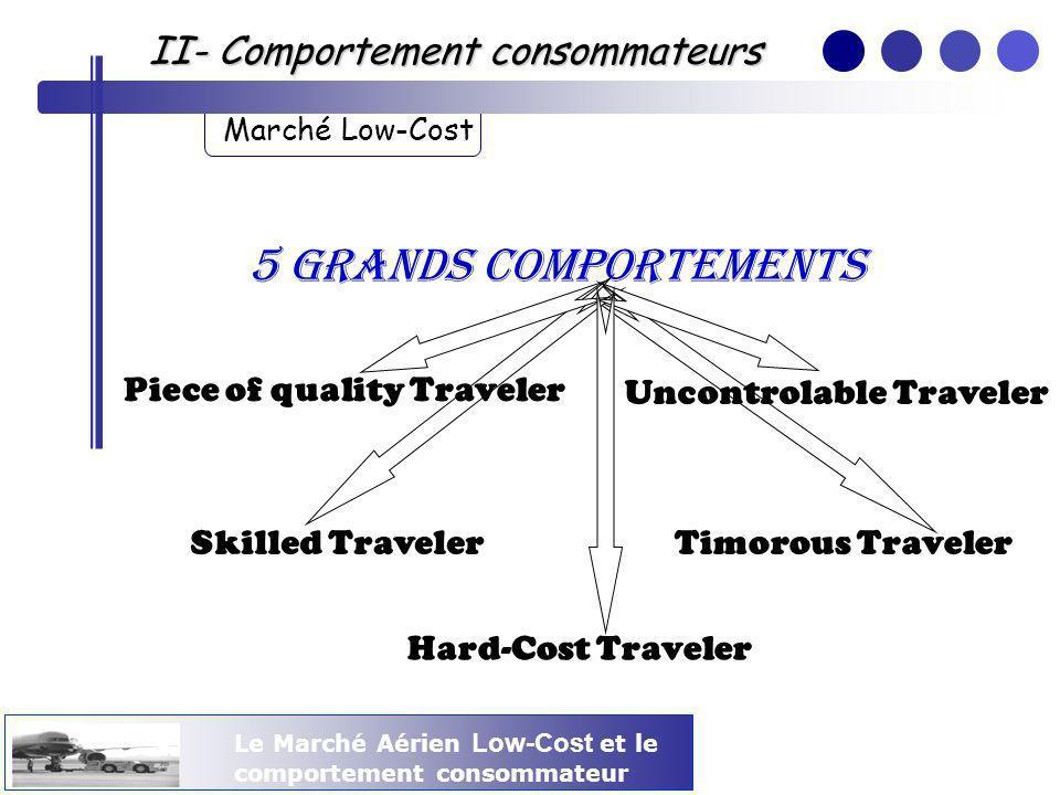 Le Marché Aérien Low-Cost et le comportement consommateur II- Comportement consommateurs Marché Low-Cost Piece of quality Traveler Uncontrolable Trave