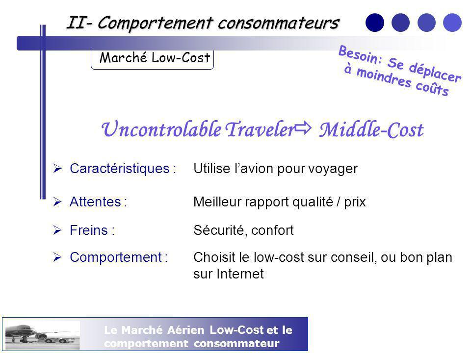 Le Marché Aérien Low-Cost et le comportement consommateur II- Comportement consommateurs Marché Low-Cost Uncontrolable Traveler Middle-Cost Caractéris
