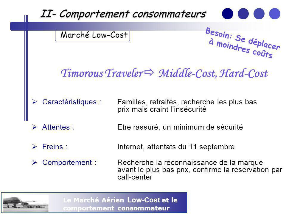 Le Marché Aérien Low-Cost et le comportement consommateur II- Comportement consommateurs Marché Low-Cost Timorous Traveler Middle-Cost, Hard-Cost Cara