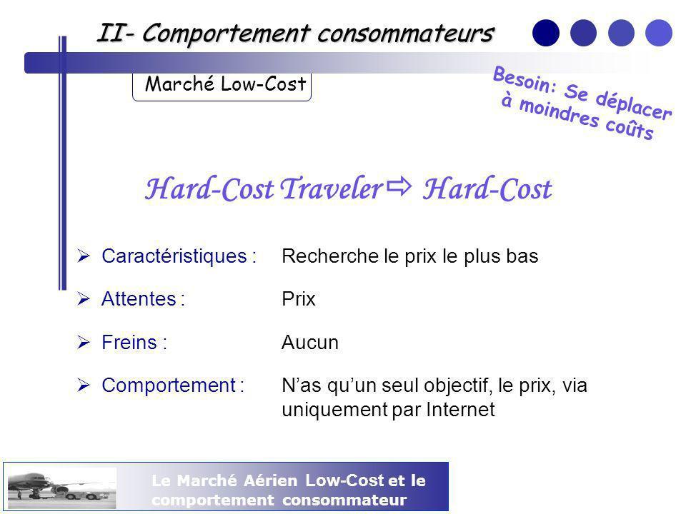Le Marché Aérien Low-Cost et le comportement consommateur II- Comportement consommateurs Marché Low-Cost Hard-Cost Traveler Hard-Cost Caractéristiques