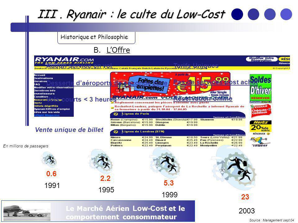 Le Marché Aérien Low-Cost et le comportement consommateur III. Ryanair : le culte du Low-Cost Historique et Philosophie 1991 0.6 1995 2.2 1999 5.3 200