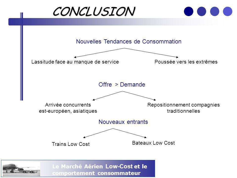 Le Marché Aérien Low-Cost et le comportement consommateur CONCLUSION Nos Préconisations Le Yield Management : un outil indispensable Être ou ne pas être : Nest pas Low Cost qui veut .