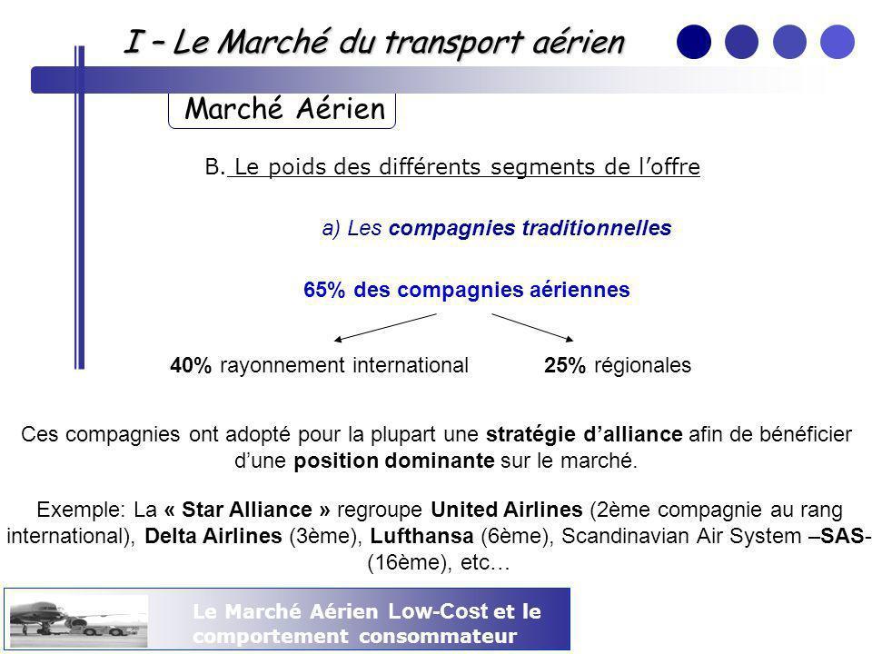 Le Marché Aérien Low-Cost et le comportement consommateur I – Le Marché du transport aérien Marché Aérien B. Le poids des différents segments de loffr