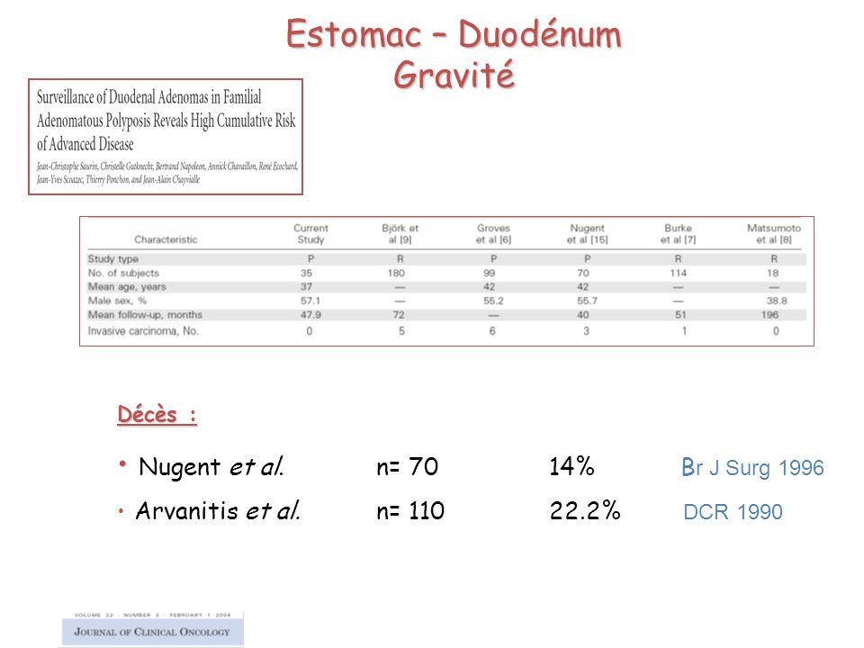 Estomac – Duodénum Gravité Décès : Nugent et al. n= 7014% B r J Surg 1996 Arvanitis et al.n= 11022.2% DCR 1990