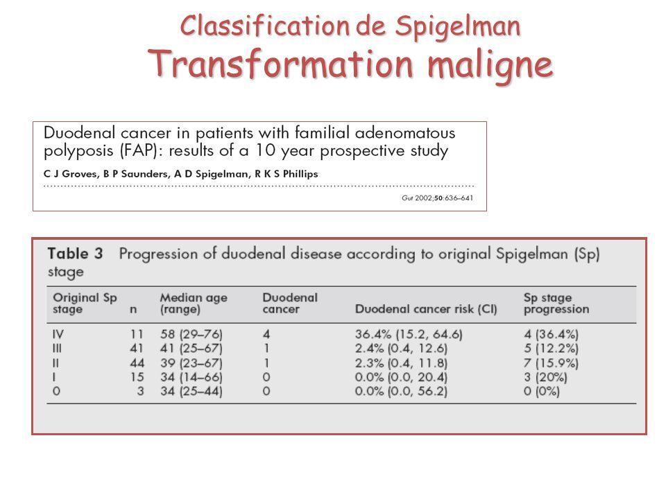 Classification de Spigelman Transformation maligne