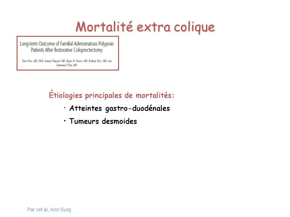 Mortalité extra colique Étiologies principales de mortalités: Atteintes gastro-duodénales Tumeurs desmoides Par cet al; Ann Surg