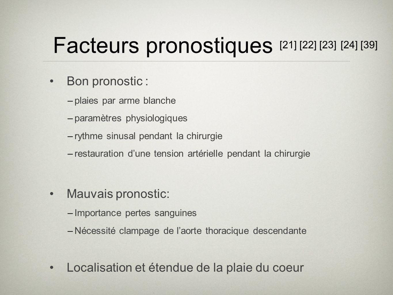 Facteurs pronostiques [21] [22] [23] [24] [39] Bon pronostic : –plaies par arme blanche –paramètres physiologiques –rythme sinusal pendant la chirurgi