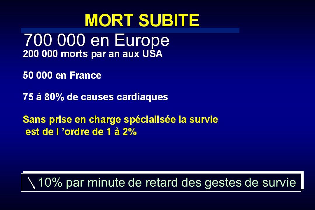 10% par minute de retard des gestes de survie 700 000 en Europe