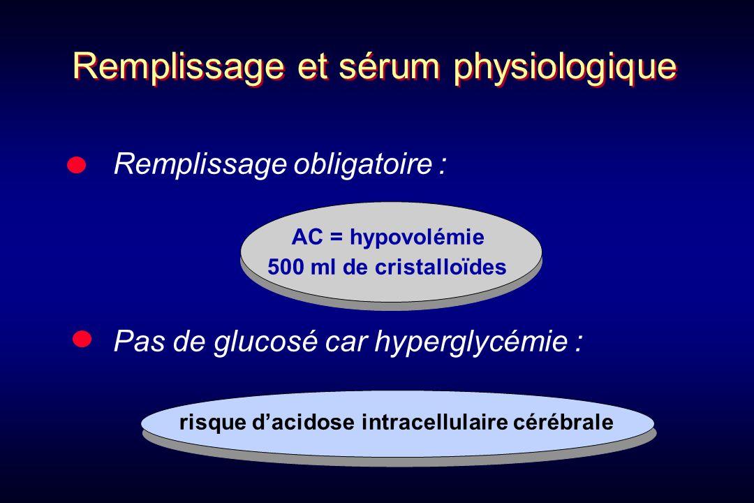 Remplissage obligatoire : AC = hypovolémie 500 ml de cristalloïdes Pas de glucosé car hyperglycémie : risque dacidose intracellulaire cérébrale Rempli