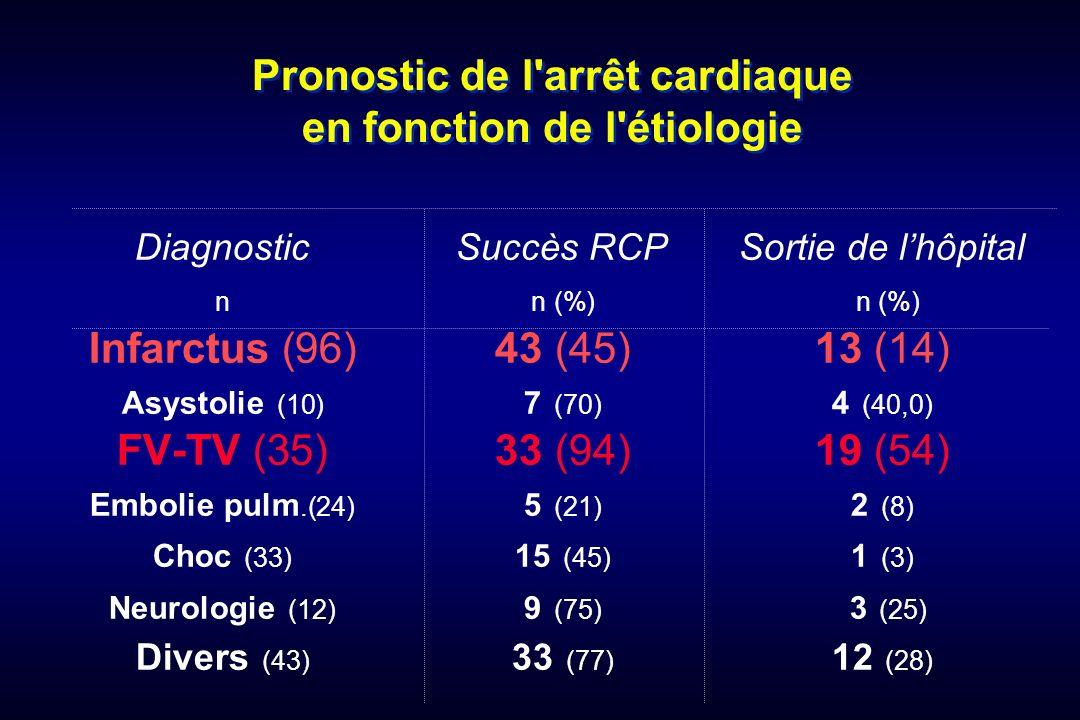 Pronostic de l'arrêt cardiaque en fonction de l'étiologie DiagnosticSuccès RCPSortie de lhôpital nn (%) n (%) Infarctus (96)43 (45)13 (14) Asystolie (