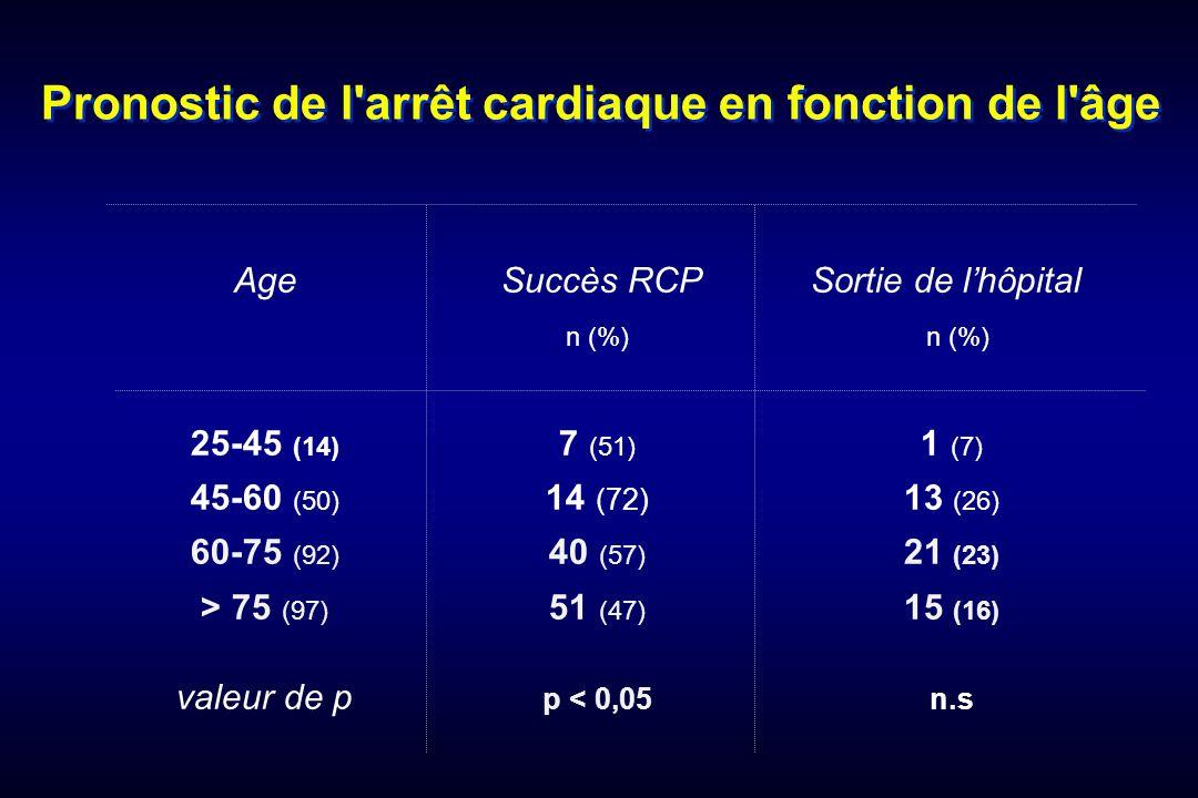 Pronostic de l'arrêt cardiaque en fonction de l'âge Age Succès RCP Sortie de lhôpital n (%) 25-45 (14) 7 (51) 1 (7) 45-60 (50) 14 (72) 13 (26) 60-75 (