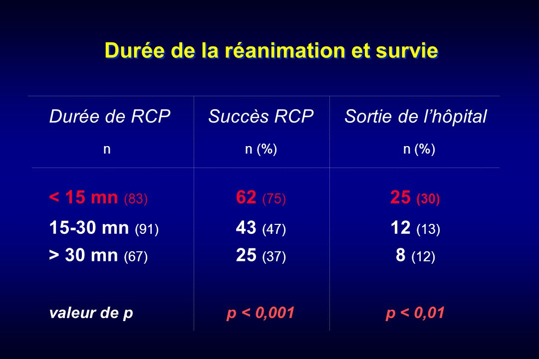 Durée de la réanimation et survie Durée de RCPSuccès RCPSortie de lhôpital nn (%) n (%) < 15 mn (83) 62 (75) 25 (30) 15-30 mn (91) 43 (47) 12 (13) > 3
