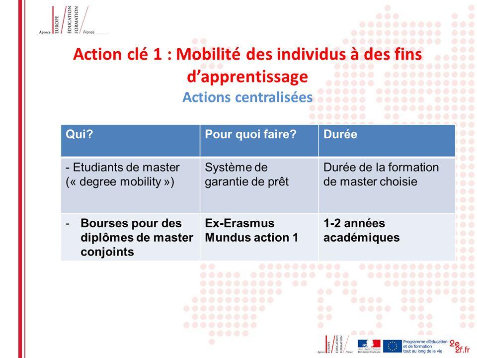 Date: in 12 pts Action clé 1 : Mobilité des individus à des fins dapprentissage Actions centralisées