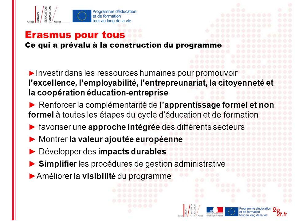 Date: in 12 pts Erasmus pour tous Ce qui a prévalu à la construction du programme Investir dans les ressources humaines pour promouvoir lexcellence, l