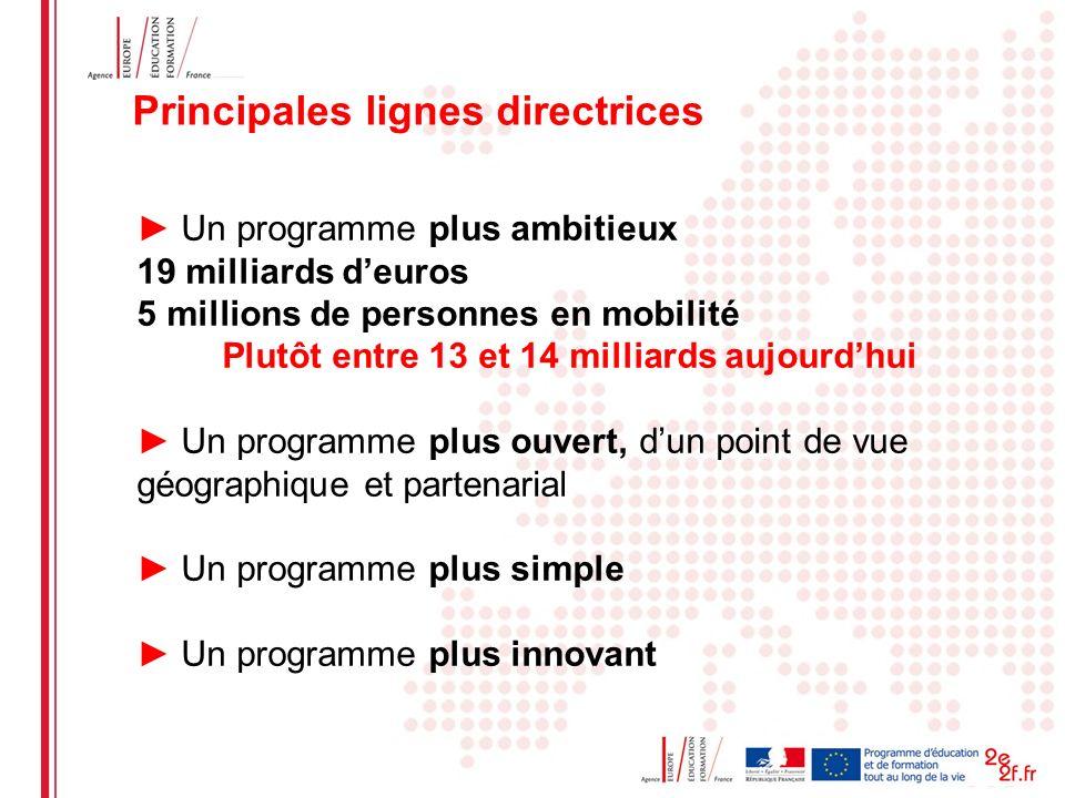 Date: in 12 pts Un programme plus ambitieux 19 milliards deuros 5 millions de personnes en mobilité Plutôt entre 13 et 14 milliards aujourdhui Un prog