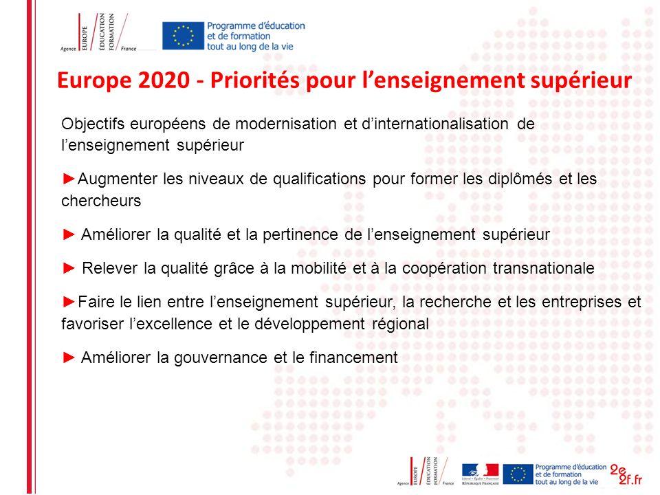 Date: in 12 pts Europe 2020 - Priorités pour lenseignement supérieur Objectifs européens de modernisation et dinternationalisation de lenseignement su