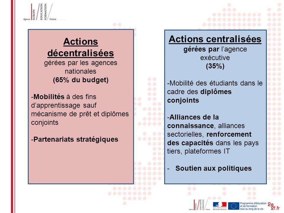Date: in 12 pts Actions décentralisées gérées par les agences nationales (65% du budget) -Mobilités à des fins dapprentissage sauf mécanisme de prêt e