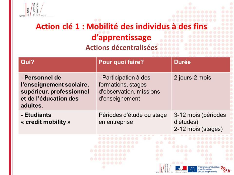 Date: in 12 pts Action clé 1 : Mobilité des individus à des fins dapprentissage Actions décentralisées