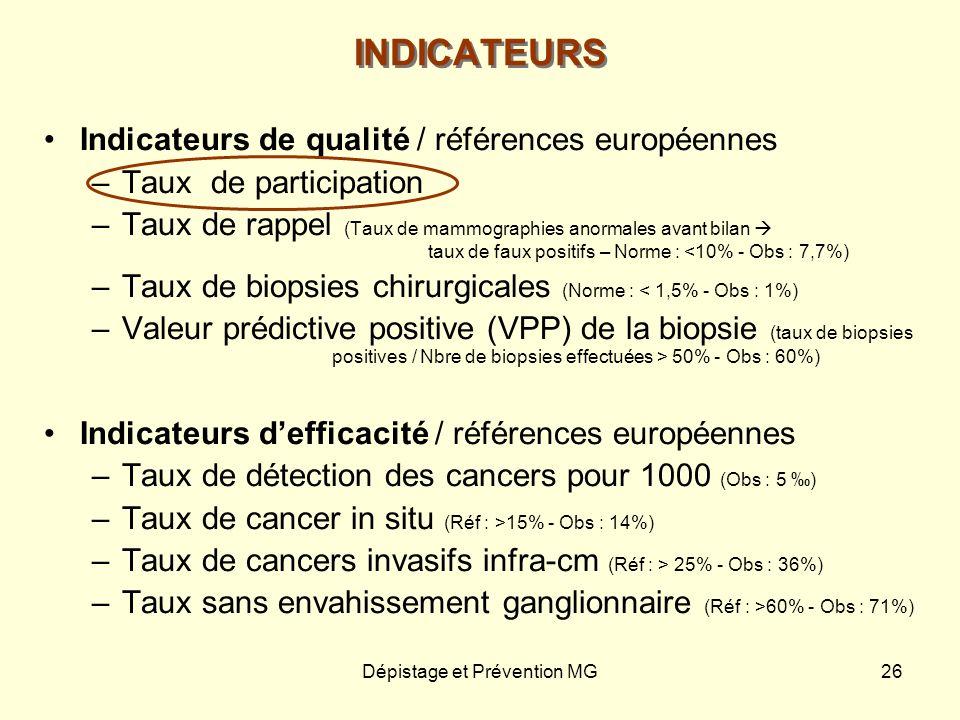 Dépistage et Prévention MG26 INDICATEURS Indicateurs de qualité / références européennes –Taux de participation –Taux de rappel (Taux de mammographies
