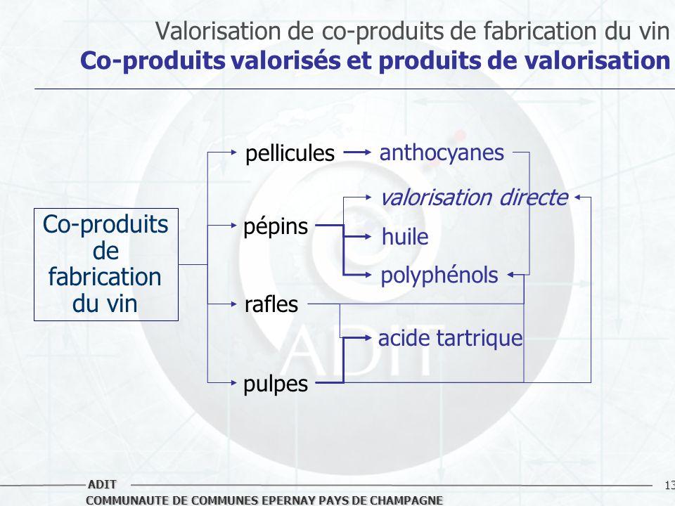 13 COMMUNAUTE DE COMMUNES EPERNAY PAYS DE CHAMPAGNE ADIT Valorisation de co-produits de fabrication du vin Co-produits valorisés et produits de valori