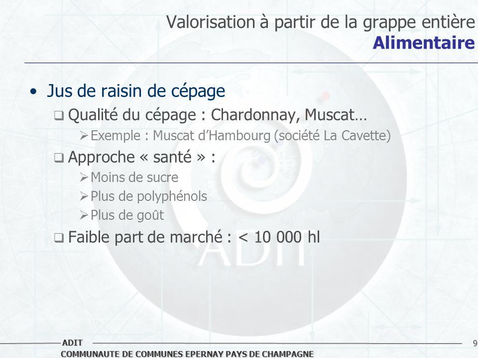 9 COMMUNAUTE DE COMMUNES EPERNAY PAYS DE CHAMPAGNE ADIT Valorisation à partir de la grappe entière Alimentaire Jus de raisin de cépage Qualité du cépa